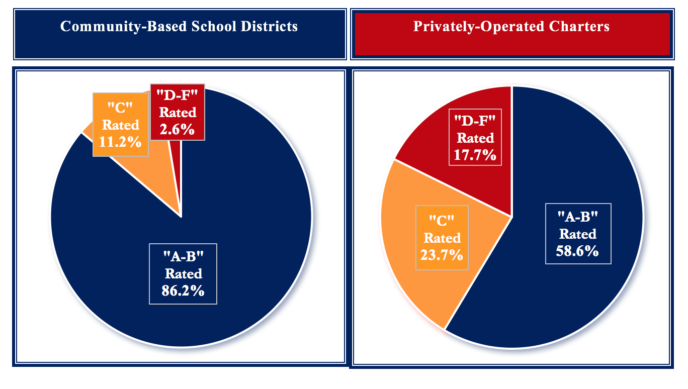 Texas: Public Schools Outperform Charter Schools